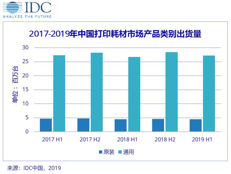 IDC:中国激光打印耗材市场——增量市场 谁主沉浮