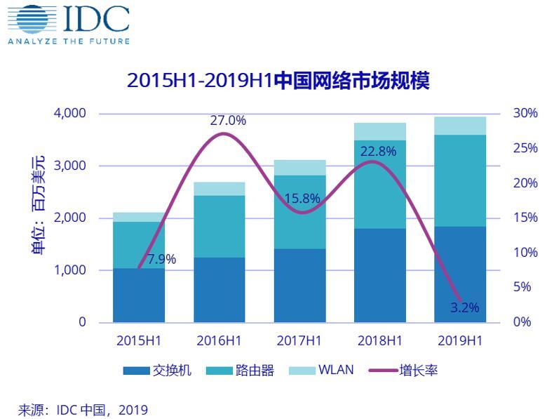 IDC:2019 上半年中国网络市场增速放缓,路在何方?