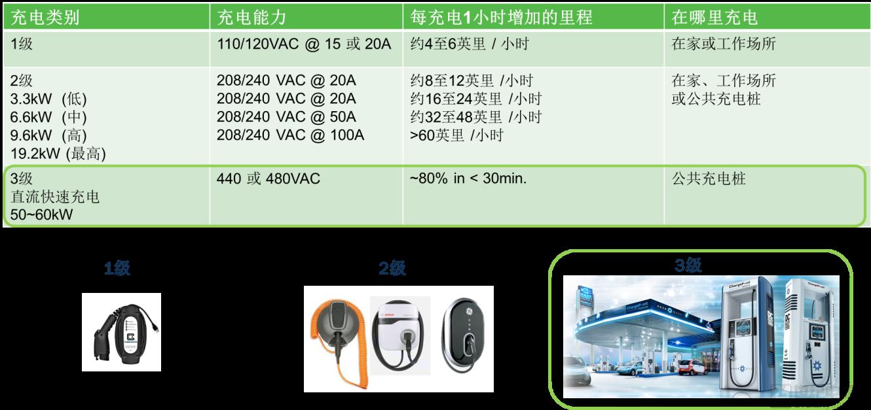 同类最佳的超级结 MOSFET 和具成本优势的 IGBT 用于电动汽车充电桩