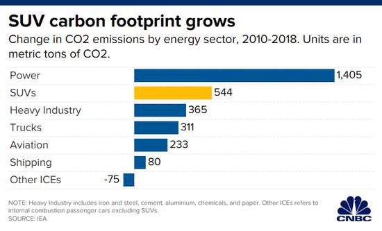 研究称全球 SUV 突破 2 亿辆  抵消电动汽车的环保好处