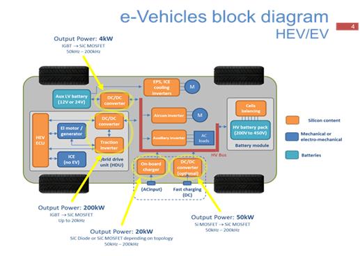 SiC MOSFET 在汽车和电源应用中优势显著