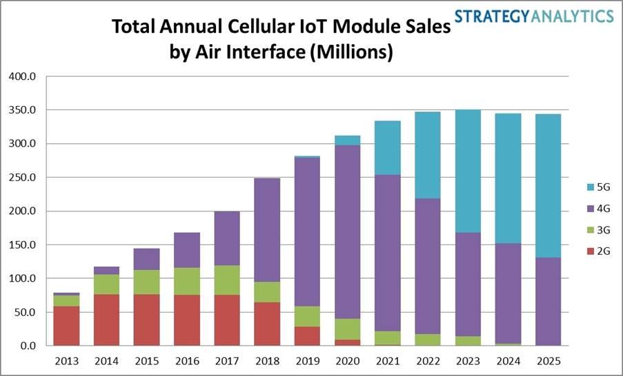 Strategy Analytics:2025 年蜂窝物联网设备出货量将达到 3.5 亿