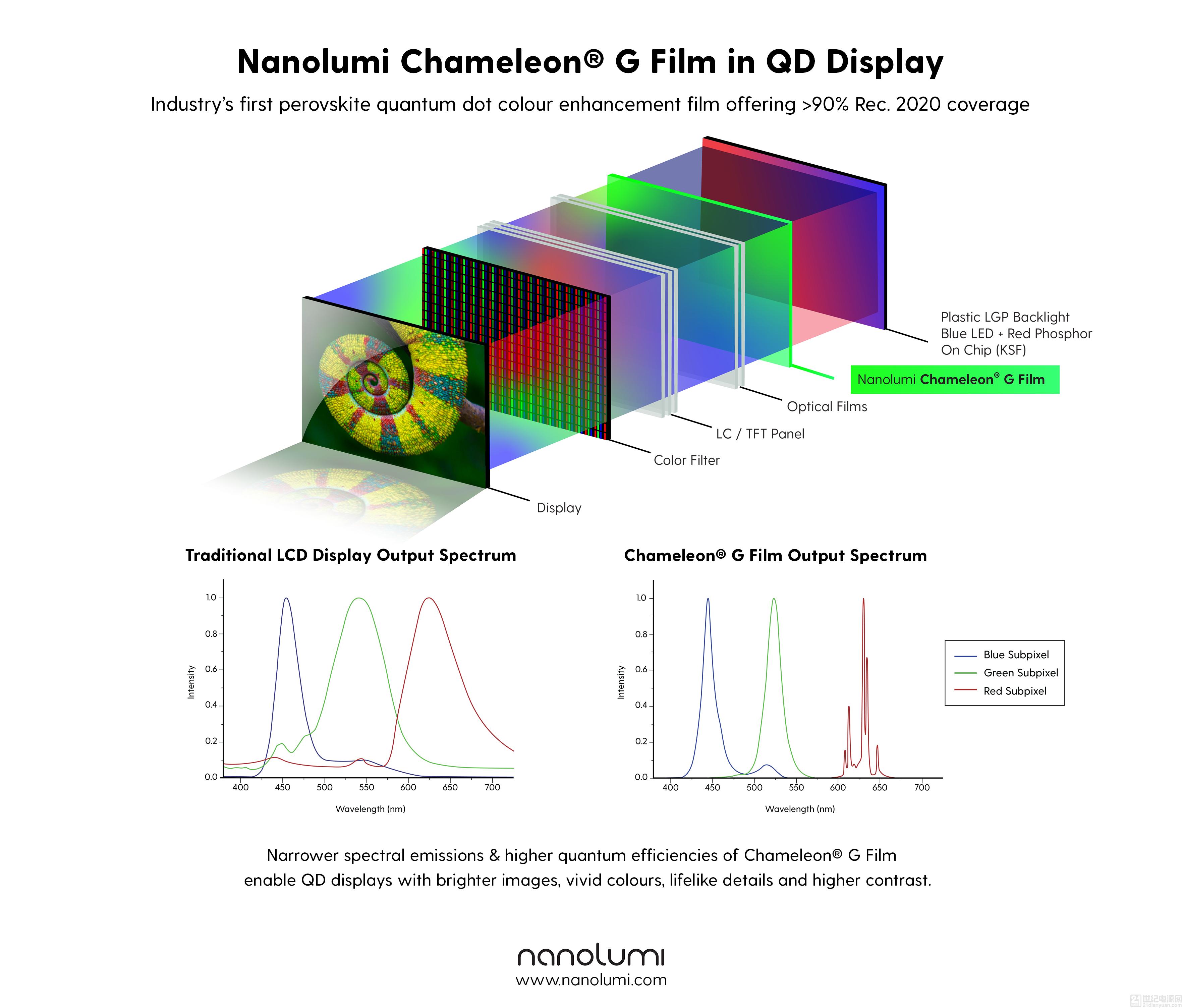 Nanolumi 推出業界首款用于量子點顯示器的鈣鈦礦量子點色彩增強膜