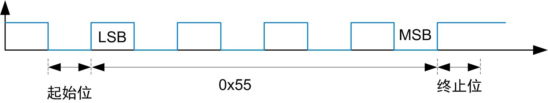 RS-485 总线电平异常解决方案解析