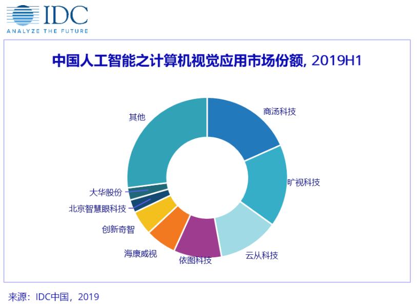 IDC:AI 技术产业化现