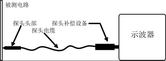 示波器探头的重要性,你了解多少?