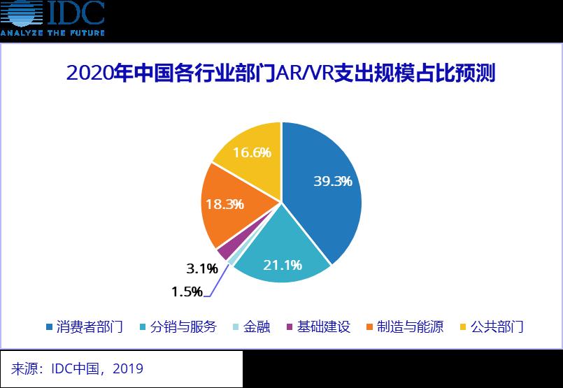 IDC: 全球 AR/VR 支出指南发布,2020 年中国市场规模达 57.6 亿美元