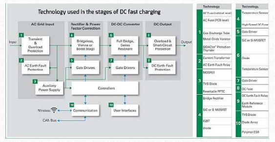 电动汽车充电:技术和智能工程将如何使我们的电动未来成为可能