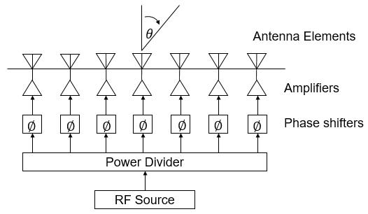 集成化芯片在相控阵 beam-forming 中的应用