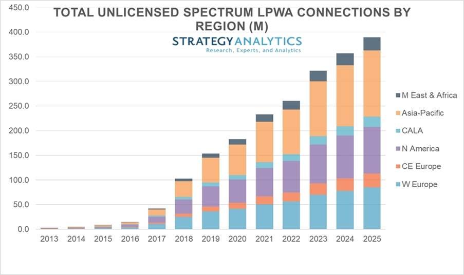 Strategy Analytics:2025 年未授权的 LPWA 物联网连接数将增长到 4 亿