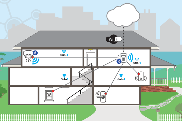 利用 Sub-1 GHz Linux Gateway 軟件開發套件設計樓宇安保系統
