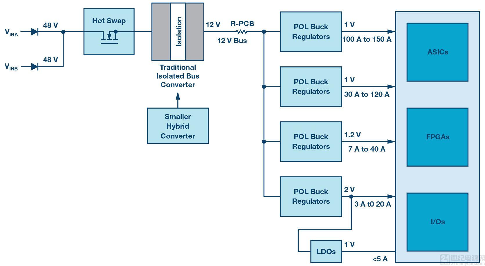 混合式转换器简化数据中心和电信系统的 48V/54V 降压转换