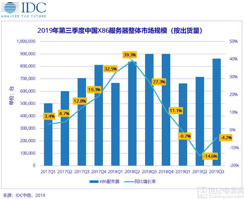 IDC:2019 年中国 X86 服务器市场空前挑战, 2020 年后将迎来新一轮增长