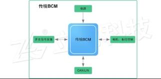 IBCM 新一代车身控制解决方案