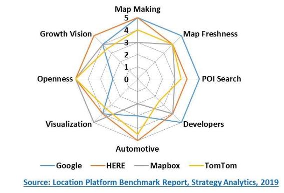 Strategy Analytics:汽车、运输、物流以及物联网将推动定位领域在 2020 年的增长