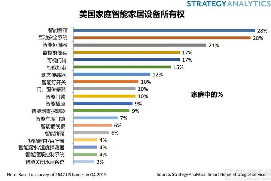 Strategy Analytics:54% 的美国家庭至少拥有一部智能家居设备