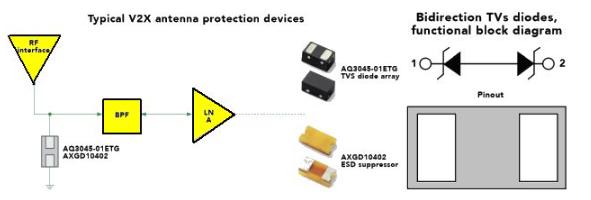 用于连接自动驾驶汽车的高级电路保护