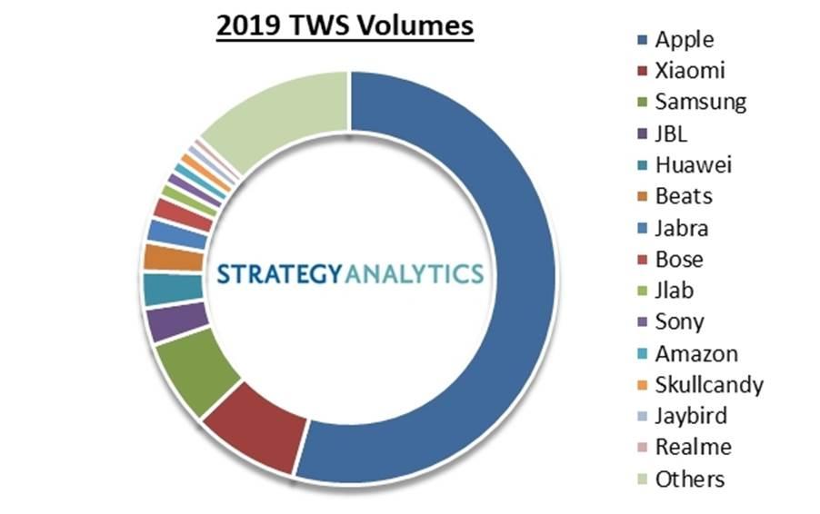 Strategy Analytics:Apple AirPods 和完全无线蓝牙耳机的销量猛增