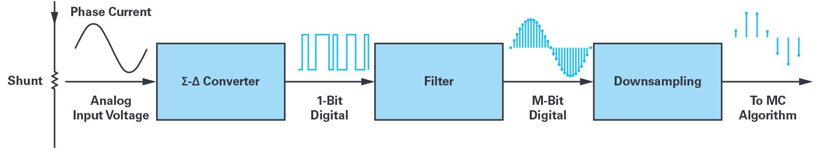 用于電機控制的優化 ∑-? 調制電流測量