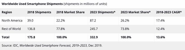 IDC:全球二手手机 2019 年出货有望超 2 亿台