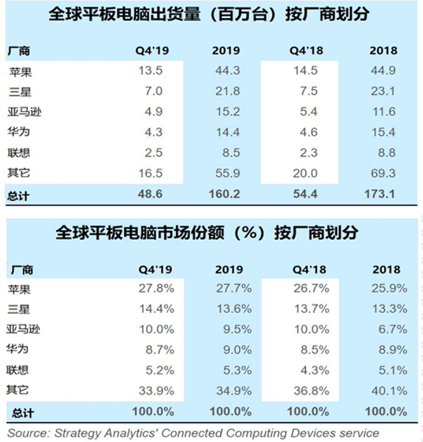 Strategy Analytics:2019 年 Q4,联想平板电脑出货量实现最强增长