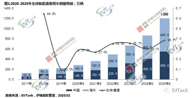 EVTank:预计 2025 年全球新能源车销量达 1200 万辆,中 国占比45.8%