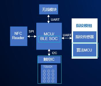 基于國民技術 N32G4FRx、N32WB4x 系列 MCU 的單芯片安全智能門鎖方案
