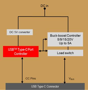 設計人員在為產品添加 USB Type-C™ 連接時需要了解的信息