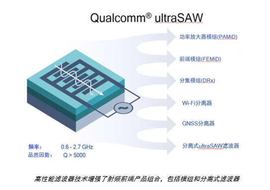 高通 ultraSAW 滤波器技术大幅提升 2.7 GHz 以下频段的射频性能