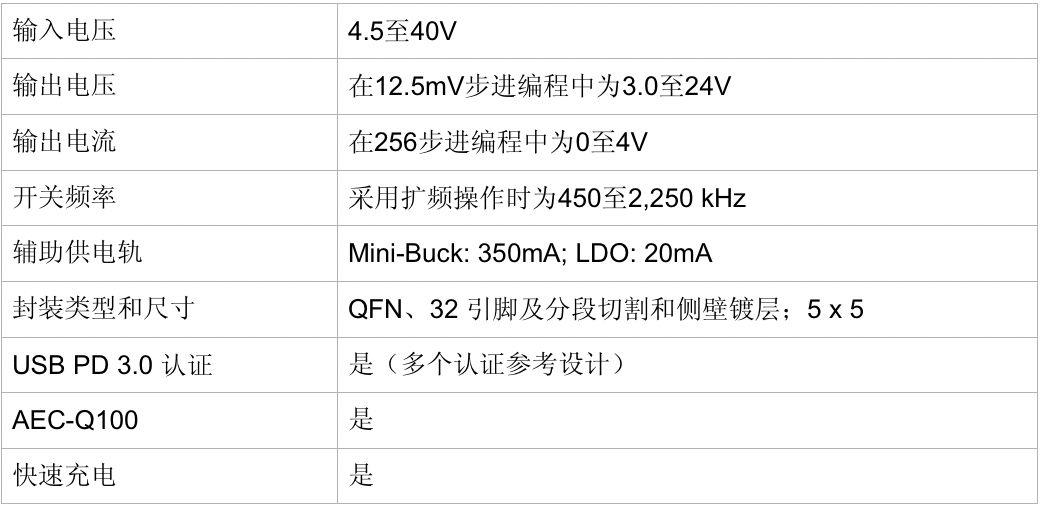 Qorvo® 为车辆中的移动设备提供 USB 快速充电器 PMIC