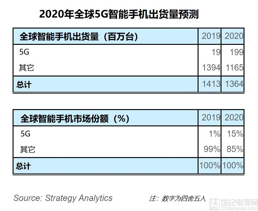 Strategy Analytics:全球 5G 智能手机出货量将在 2020 年达到 1.99 亿