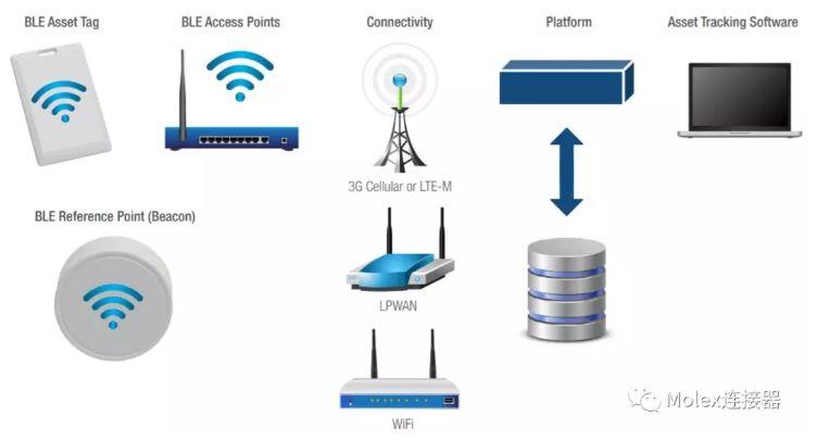 莫仕貨物追蹤解決方案 - RFID 助力貨物管理,省時省力省成本