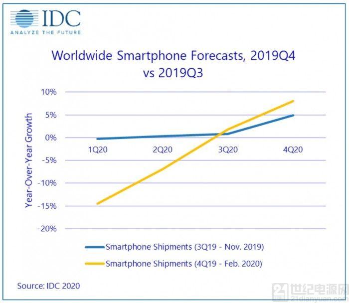 IDC:一季度中国智能手机出货量因疫情预计减少 40%