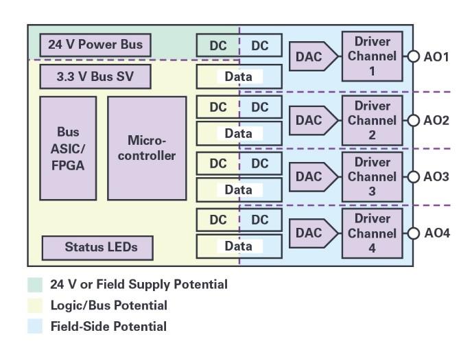 自適應負載調整和動態功率控制實現模擬輸出的高效散熱設計