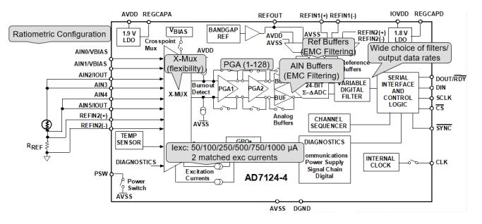 高集成度模拟前端 AFE AD7124 在 RTD 测温场合的应用