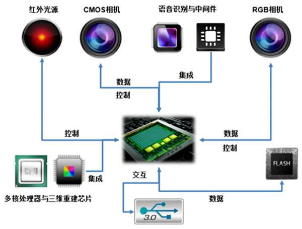 """奥比中光 """"3D 视觉芯片"""" 获广东省科技进步奖一等奖"""