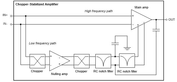 利用斩波稳定架构零漂移运算放大器的优势的切实考虑