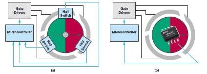 双 AMR 电机位置传感器,适用于安全关键应用