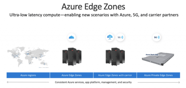 微软推出 Azure Edge Zones 私有预览,面向 5G 边缘计算