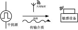 """电源模块应用 """"EMC 的设计优化"""""""