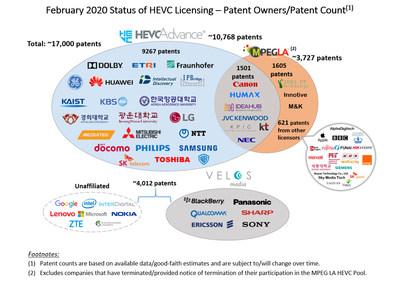 HEVC Advance 跨过10,000项专利里程碑 宣布东芝株式会社成为许可方