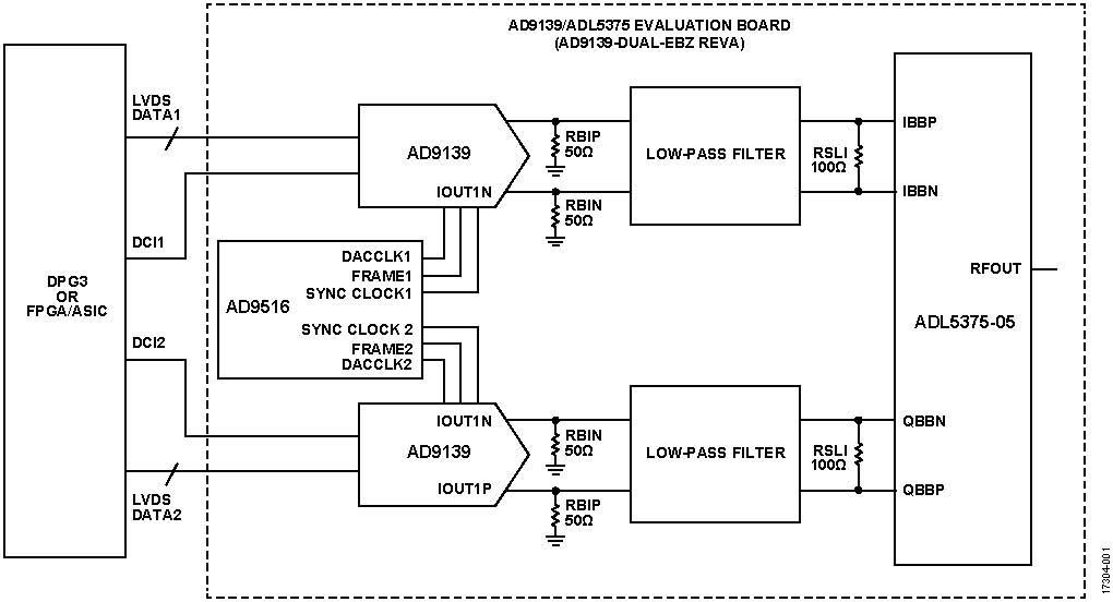 使用两个具有多 DAC 同步功能的 AD9139 器件进行宽带基带 I/Q 发射器设计