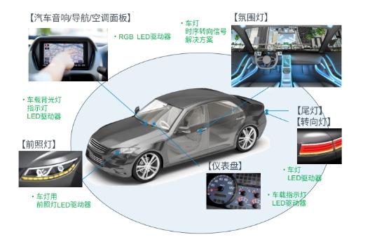 """小型化和稳定性如何兼得?ROHM 推出超小型高输出线性 LED 驱动器 IC,为插座型 LED 驱动 IC 装上一颗强有力的 """"心脏"""""""