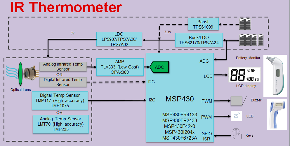 如何快速设计红外体温检测仪?TI 来支招!