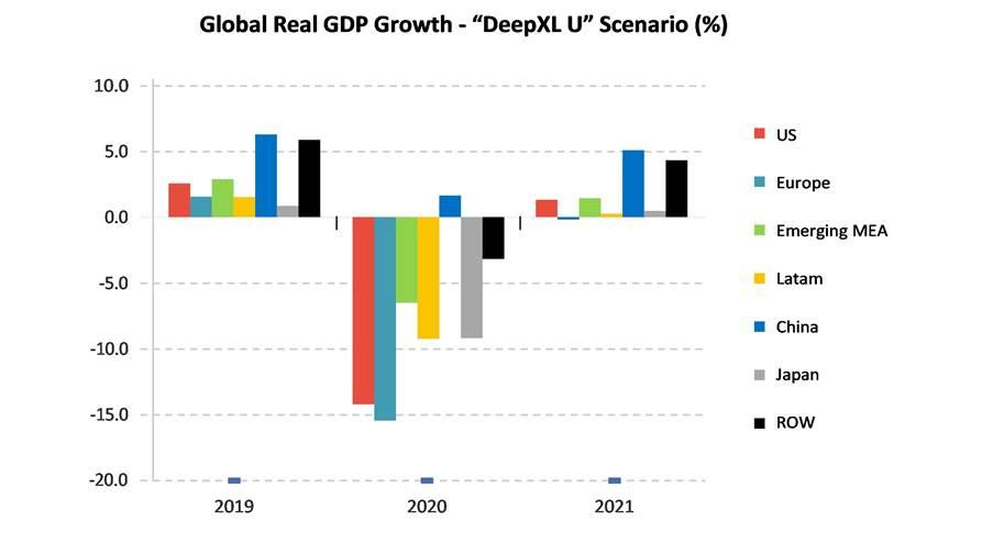 Strategy Analytics:COVID-19:经济衰退导致全球汽车、消费电子和半导体等行业利益受损