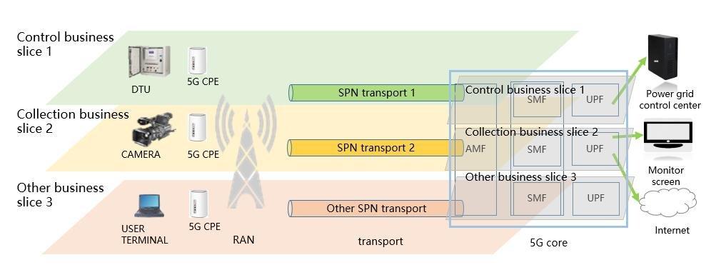 GSMA 发布首个 5G 智能电网切片 PoC 案例,使用了 GSMA GST 通用切片模板