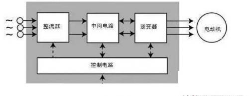 控制变频器方法介绍