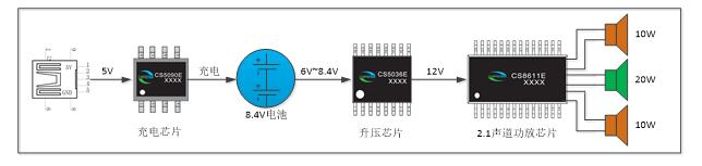 双节锂电池供电 20W+2×10W 移动 2.1 音响音频放大升压充电组合方案