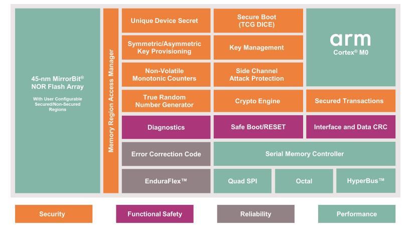 英飞凌推出 Semper™ Secure 解决方案