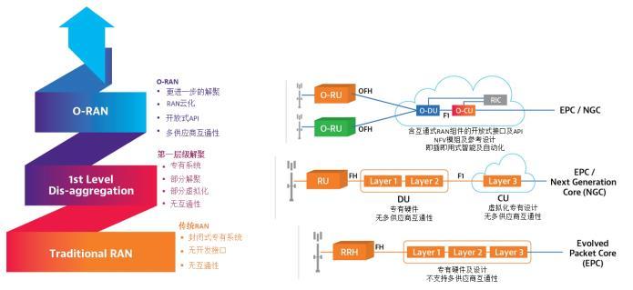 掌控 5G 网络:VIAVI 扩展 O-RAN 测试套件功能